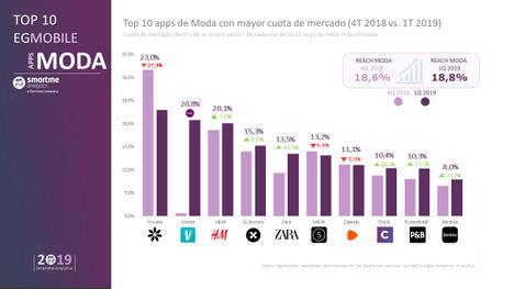 La empresa española Privalia lidera las apps de moda por encima de gigantes como Zara o H&M según el estudio EGMobile®