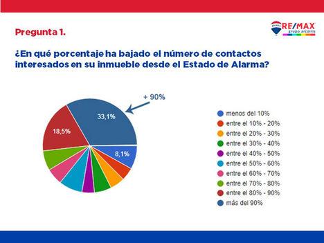 Grupo Remax Arcoiris analiza las perspectivas del vendedor particular de vivienda en Canarias tras la crisis del coronavirus