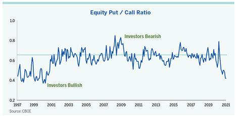 Euforia en el mercado: sentimiento inversor, al nivel más alto de los últimos años