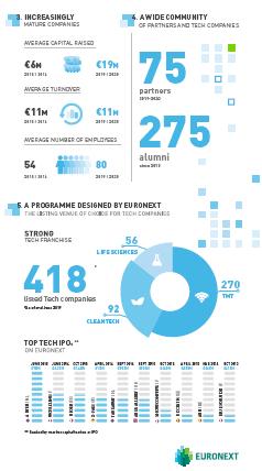 Euronext pone en marcha la quinta edición de su programa TechShare pre-IPO y amplía su alcance geográfico