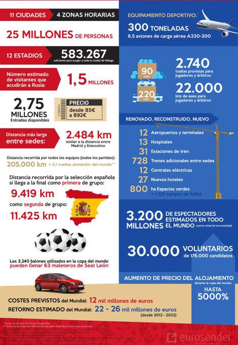 Eurosender analiza la logística del Mundial: España recorrerá 2.000 km más si es segunda de grupo
