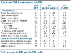Eurozona: perspectivas Q2 y PIB español