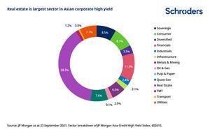 ¿El problema de Evergrande ha creado oportunidades en el mercado de crédito asiático?