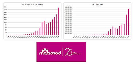 La cooperativa andaluza Macrosad celebra su 25º aniversario con un crecimiento de un 28%, una facturación de 33 millones de euros y 500 nuevos empleos