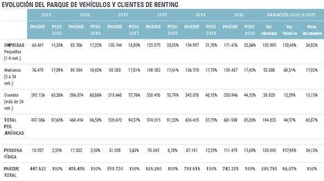 El cliente, corazón de la transformación del renting