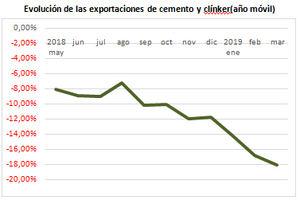 Evolución de las exportaciones de cemento y clínker (año móvil).