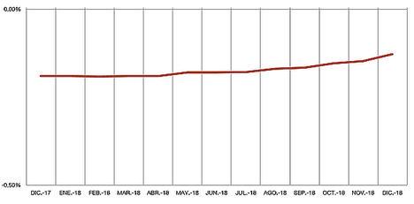 Evolución del euríbor en el último año.