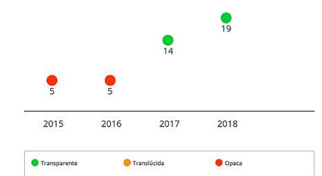 Evolución del grado de transparencia de AXA.