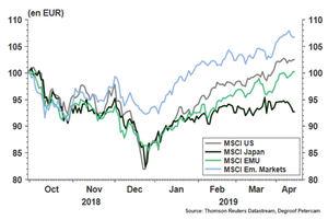 Evolución de los mercados de renta variable.