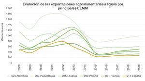 Unión de Uniones cifra en 1.650 millones € la caída de las exportaciones agroalimentarias españolas a Rusia debido al veto
