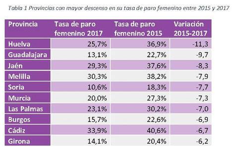 El paro femenino se redujo un 4,4 puntos entre 2015 y 2017