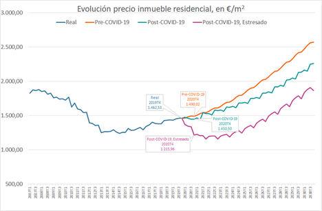 El precio de la vivienda tardará de 2 a 7 años en alcanzar los precios de 2019 a causa del COVID-19