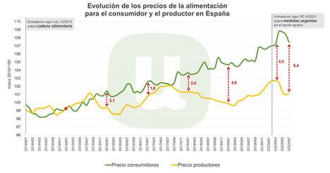 Unión de Uniones denuncia que los precios de los alimentos en origen y consumo se han distanciado un 47% más durante la pandemia