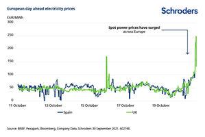 Explicación de la subida del precio de la electricidad en Europa en cuatro gráficos
