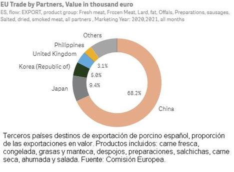 Unión de Uniones considera que el mercado chino seguirá siendo principal destino del porcino español en 2022 pero insiste en seguir buscando alternativas