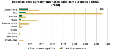 Unión de Uniones reclama una respuesta contundente de Europa a la subida de aranceles agrarios por parte de Estados Unidos