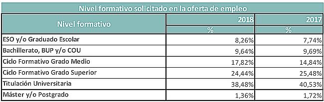 Extremadura La Comunidad Con Menos Oferta De Empleo Para