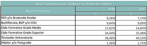 Extremadura, la comunidad con menos oferta de empleo para titulados de Formación Profesional (un 0,40%)