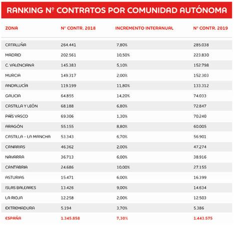 Extremadura, la región que menos empleo generará este verano, 5.300 contratos, de los cuales 630 estarán ligados a la campaña de rebajas