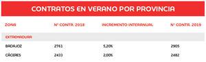 Tabla 2. Previsiones para la campaña de verano por provincias. Fuente: Adecco en base a los datos del Ministerio de Empleo y Seguridad Social de 2018.