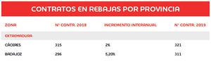 Tabla 3. Previsiones para la campaña de rebajas por provincias. Fuente: Adecco en base a los datos del Ministerio de Empleo y Seguridad Social de 2018.