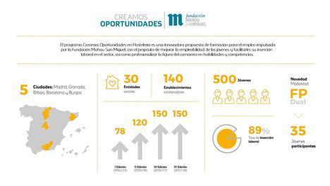Más de 500 jóvenes en riesgo de exclusión social se han formado ya gracias al programa de la Fundación Mahou San Miguel