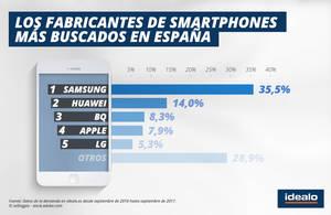 1 de cada 3 búsquedas sobre smartphones son de Samsung