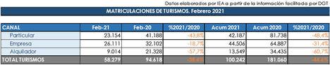 Febrero consolida la grave caída de las matriculaciones en 2021