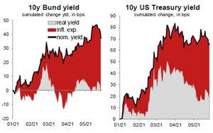 Es posible que la Fed empiece a discutir el tapering en agosto