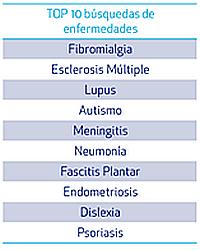 Fibromialgia, la enfermedad más buscada en Internet por los españoles en 2018