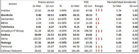 Figura 2.: Tabla de las principales acciones del Ibex 35.
