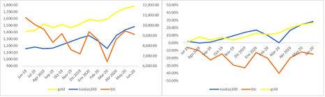Figura 3.- gráfico mensual 1 año de oro, nasdaq100 y bitcoin.