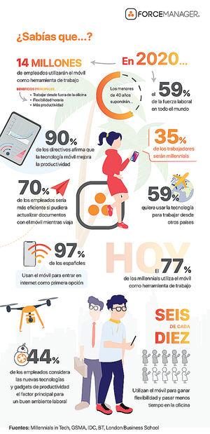 El 77% de los millennials utiliza su móvil como herramienta de trabajo