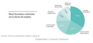 La Formación Profesional abre las puertas a 4 de cada 10 ofertas de empleo en nuestro país y se convierte en la formación más demandada
