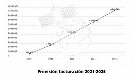 Fregata Space inicia una ronda de financiación de 1,2 millones para hacer realidad la industria 4.0