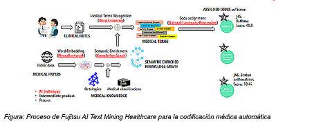 Fujitsu aplica una innovadora tecnología AI Text Mining para automatizar la codificación de notas médicas