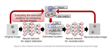 Fujitsu desarrolla una tecnología de detección de objetos basada en aprendizaje profundo, capaz de trabajar con datos limitados