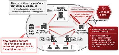 Fujitsu desarrolla una tecnología para mejorar la fiabilidad de la distribución de los datos en todas las industrias