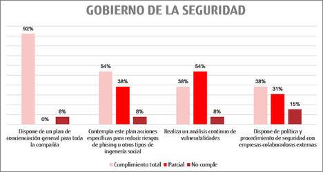 Fujitsu, en colaboración con el Observatorio de la Industria 4.0, publica un estudio sobre la preocupación de la industria española frente a los ataques de ransomware