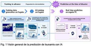 """Fujitsu utiliza el superordenador más rápido del mundo """"Fugaku"""" y la IA, para predecir tsunamis en tiempo real en un proyecto conjunto"""
