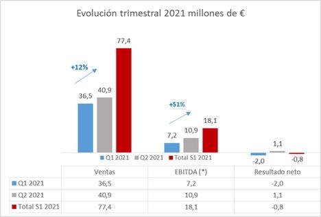 GAM obtiene un beneficio de 1,1 millones de euros en el segundo trimestre del año