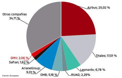 GMV se posiciona como el 7º grupo industrial europeo en espacio