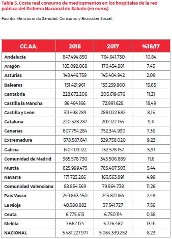 El gasto en fármacos en España aumentó un 1,7% en 2018