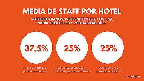 Güelcom: ¿Cómo se comunican los alojamientos con sus clientes?