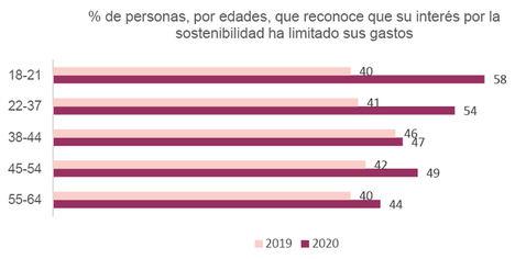 La Generación Z, la que más limita sus gastos motivada por la sostenibilidad