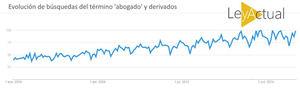 Google: En España la búsqueda de abogados por internet se triplica en 10 años