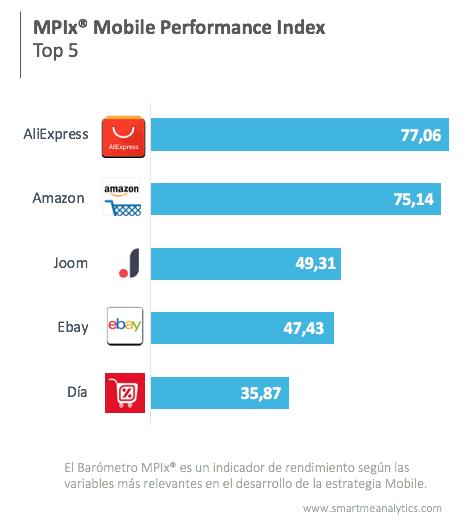 Los retailers con las mejores apps móviles
