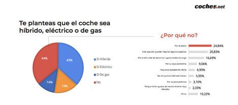 El 30% de los españoles que planea comprar un coche de ocasión el próximo año apostará por un eléctrico