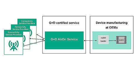 La plataforma de gestión eSIM AirOn de G+D Mobile Security soportará el nuevo ecosistema IoT de Deutsche Telekom