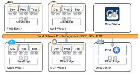 Arista potencia el Cloud networking con CloudEOS